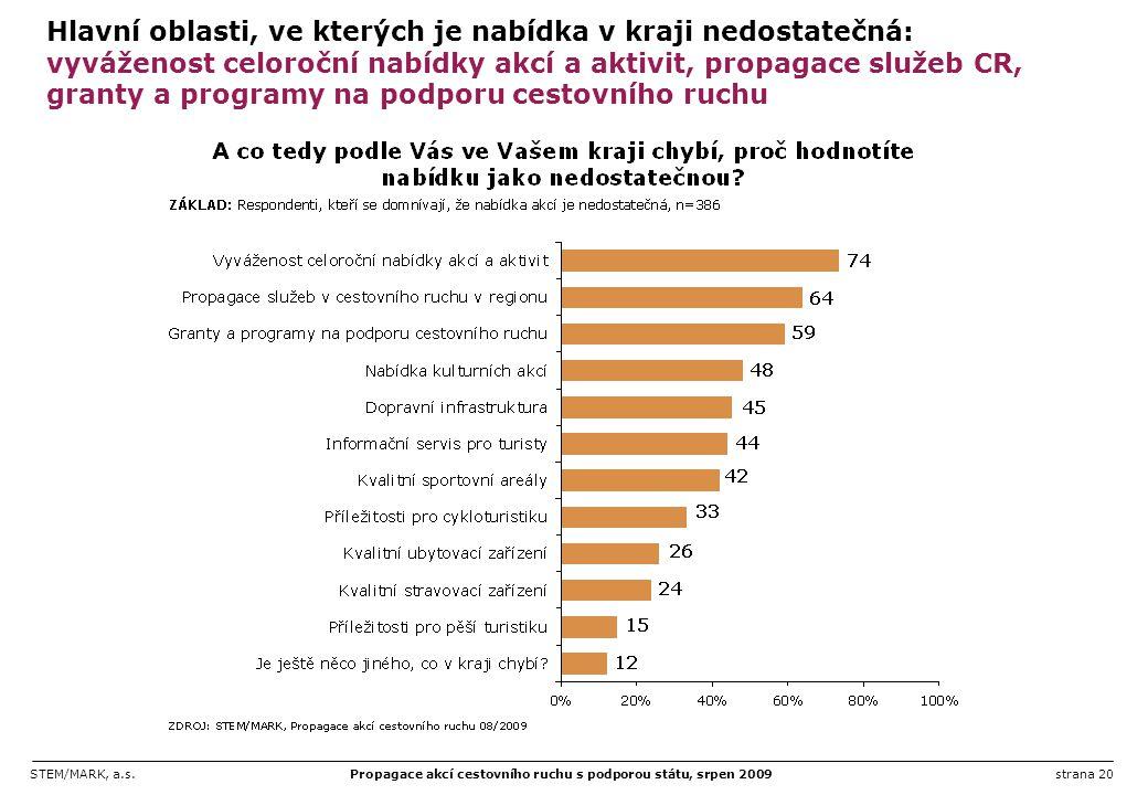 STEM/MARK, a.s.Propagace akcí cestovního ruchu s podporou státu, srpen 2009strana 20 Hlavní oblasti, ve kterých je nabídka v kraji nedostatečná: vyváž
