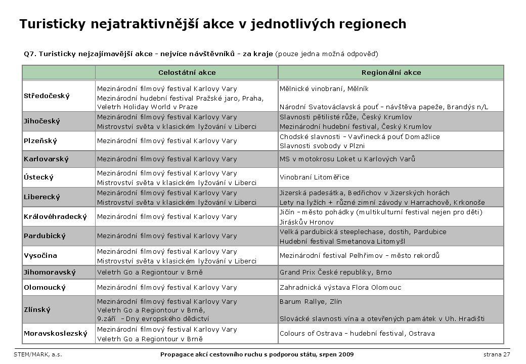STEM/MARK, a.s.Propagace akcí cestovního ruchu s podporou státu, srpen 2009strana 27 Turisticky nejatraktivnější akce v jednotlivých regionech