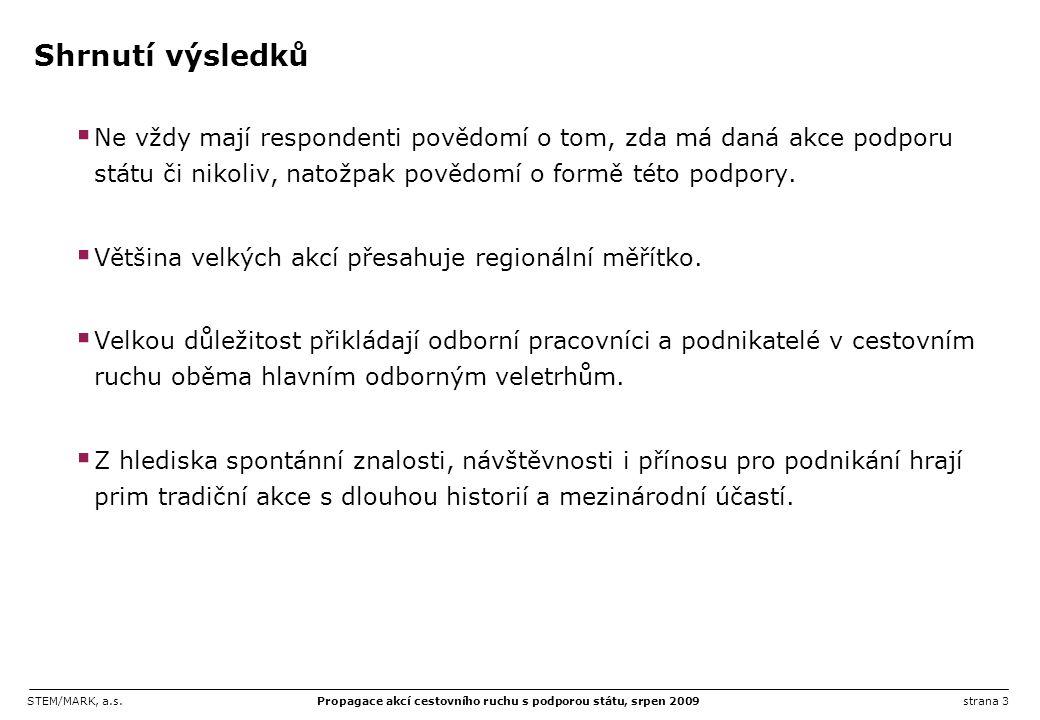 STEM/MARK, a.s.Propagace akcí cestovního ruchu s podporou státu, srpen 2009strana 14 Dopad akcí na celou ČR Akce umístěné na prvních pěti místech můžeme považovat z hlediska dopadu na celou ČR za srovnatelné, protože odstupy v jejich hodnocení jsou jen velmi malé.