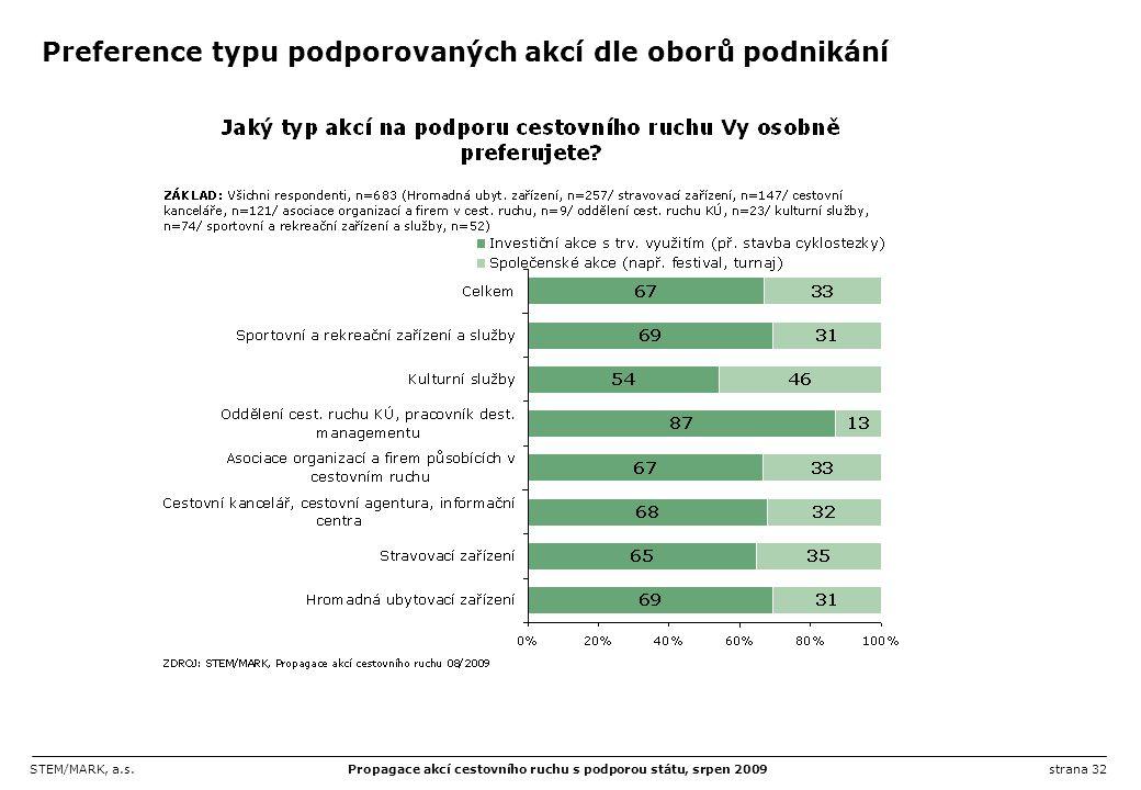 STEM/MARK, a.s.Propagace akcí cestovního ruchu s podporou státu, srpen 2009strana 32 Preference typu podporovaných akcí dle oborů podnikání