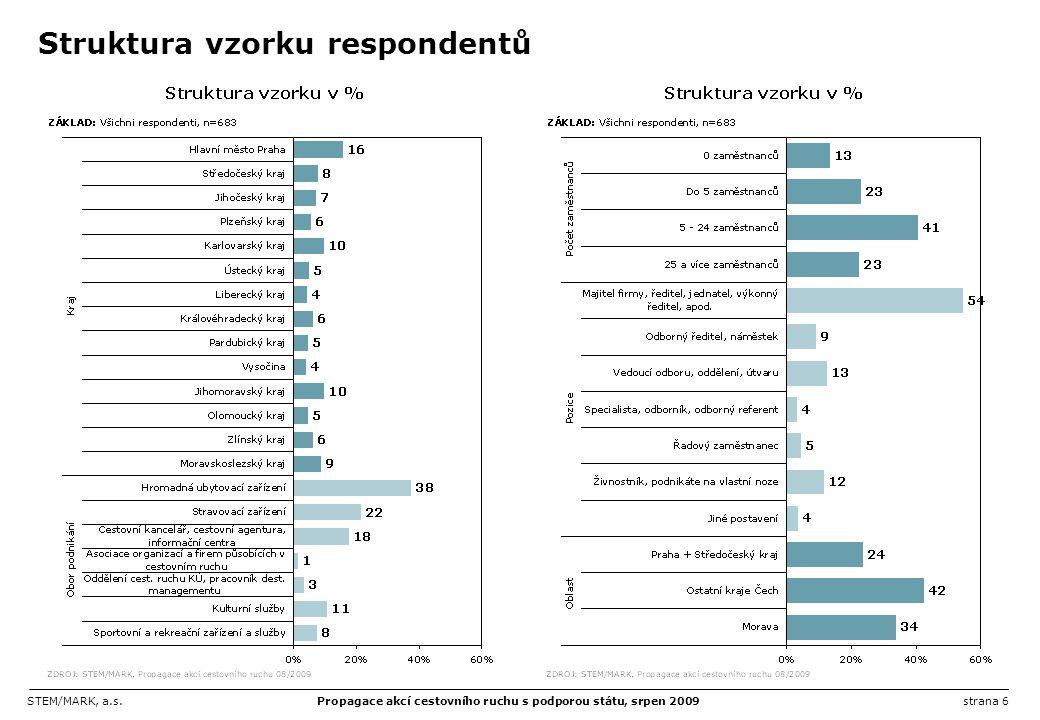 STEM/MARK, a.s.Propagace akcí cestovního ruchu s podporou státu, srpen 2009strana 6 Struktura vzorku respondentů