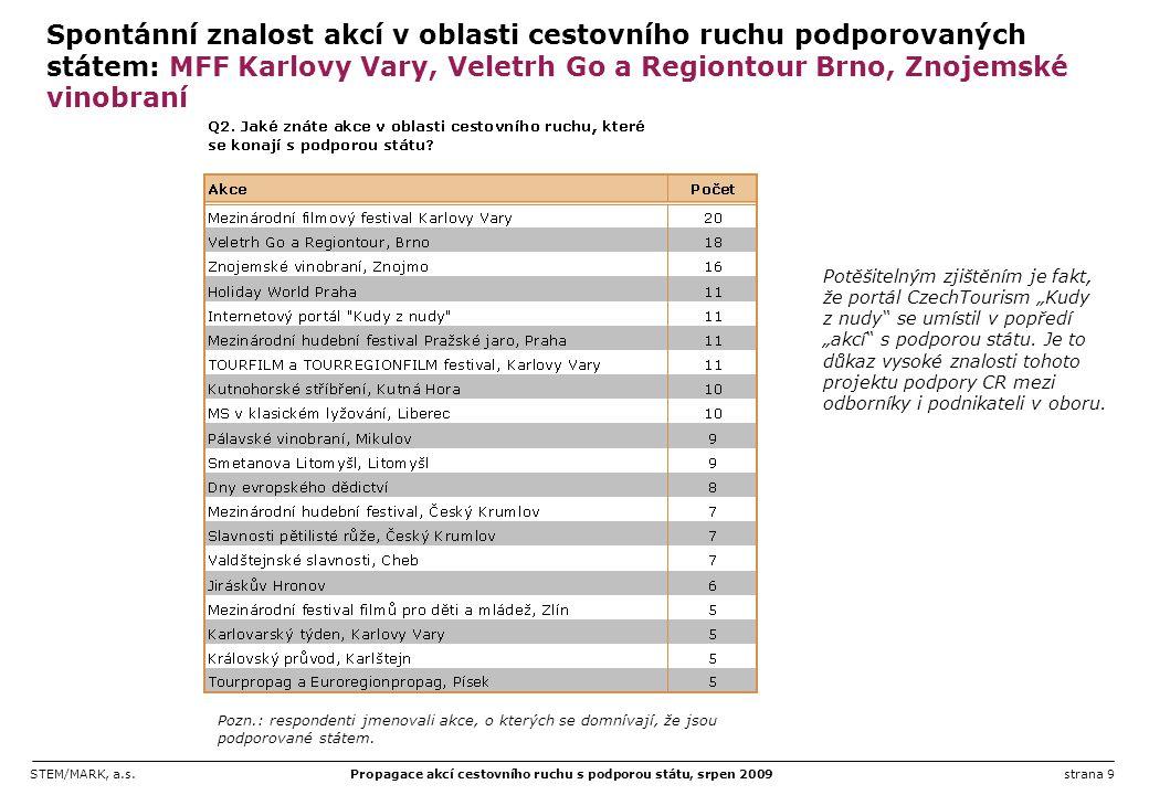 STEM/MARK, a.s.Propagace akcí cestovního ruchu s podporou státu, srpen 2009strana 30 Preference typu podporovaných akcí dle oborů podnikání