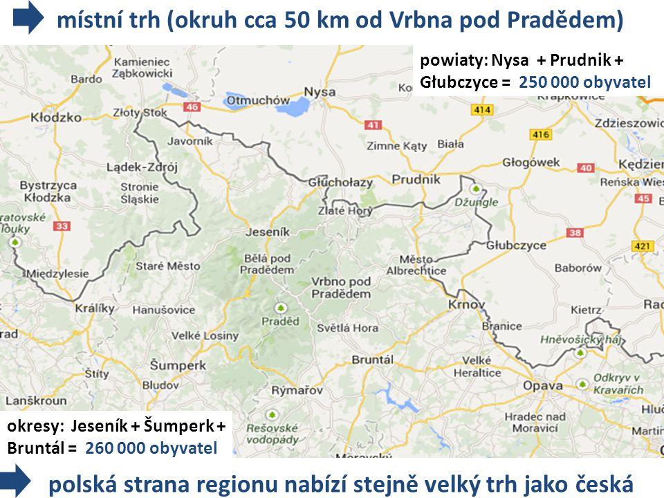 okresy: Jeseník + Šumperk + Bruntál = 260 000 obyvatel powiaty: Nysa + Prudnik + Głubczyce = 250 000 obyvatel místní trh (okruh cca 50 km od Vrbna pod