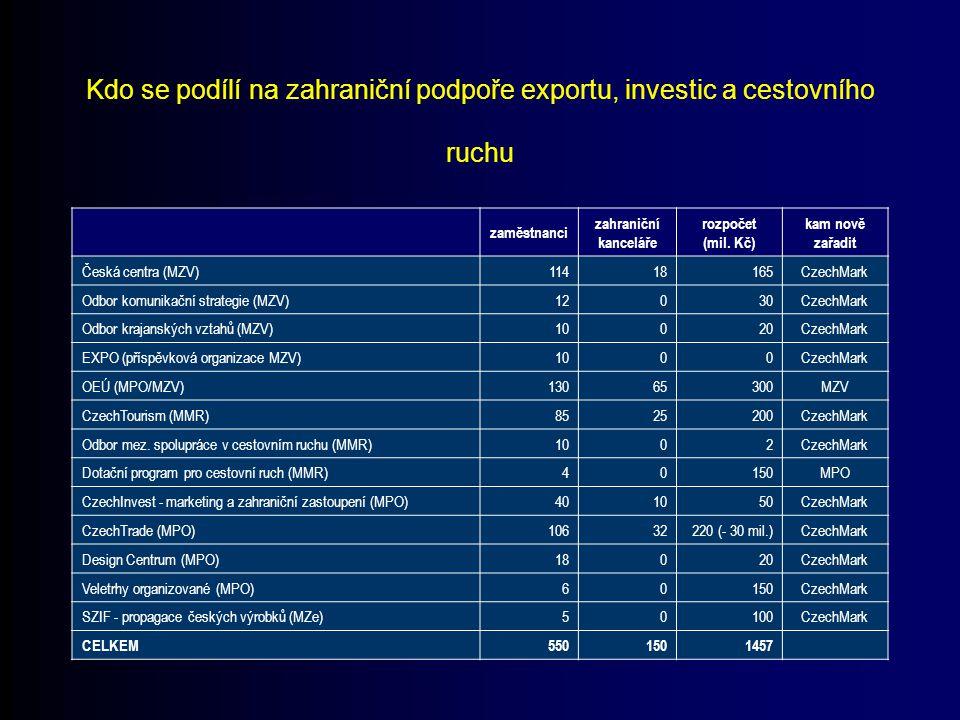 Kdo se podílí na zahraniční podpoře exportu, investic a cestovního ruchu zaměstnanci zahraniční kanceláře rozpočet (mil. Kč) kam nově zařadit Česká ce