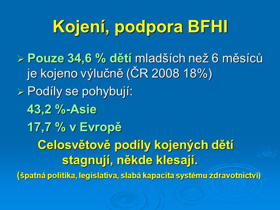 Kojení, podpora BFHI  Pouze 34,6 % dětí mladších než 6 měsíců je kojeno výlučně (ČR 2008 18%)  Podíly se pohybují: 43,2 %-Asie 43,2 %-Asie 17,7 % v Evropě 17,7 % v Evropě Celosvětově podíly kojených dětí stagnují, někde klesají.