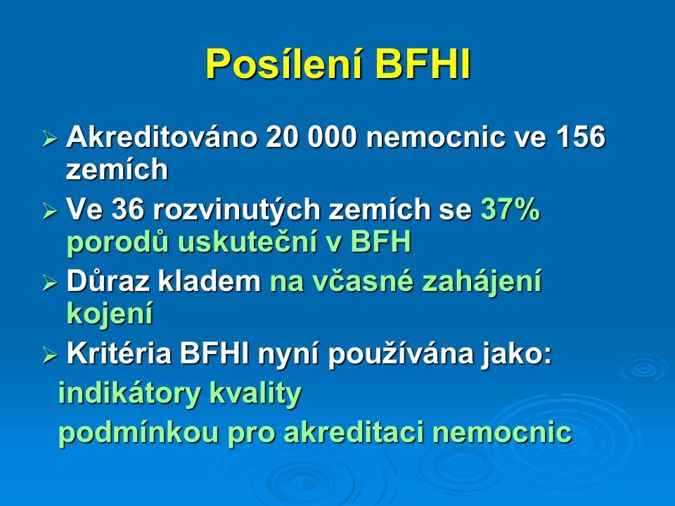 Posílení BFHI  Akreditováno 20 000 nemocnic ve 156 zemích  Ve 36 rozvinutých zemích se 37% porodů uskuteční v BFH  Důraz kladem na včasné zahájení kojení  Kritéria BFHI nyní používána jako: indikátory kvality indikátory kvality podmínkou pro akreditaci nemocnic podmínkou pro akreditaci nemocnic