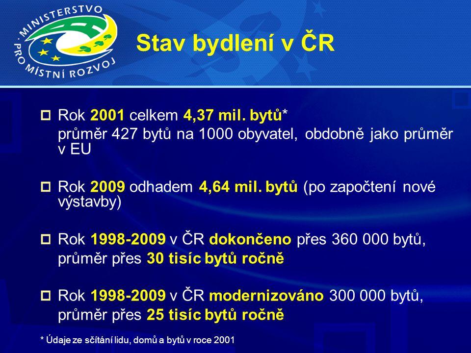 Stav bydlení v ČR Rok 2001 celkem 4,37 mil.
