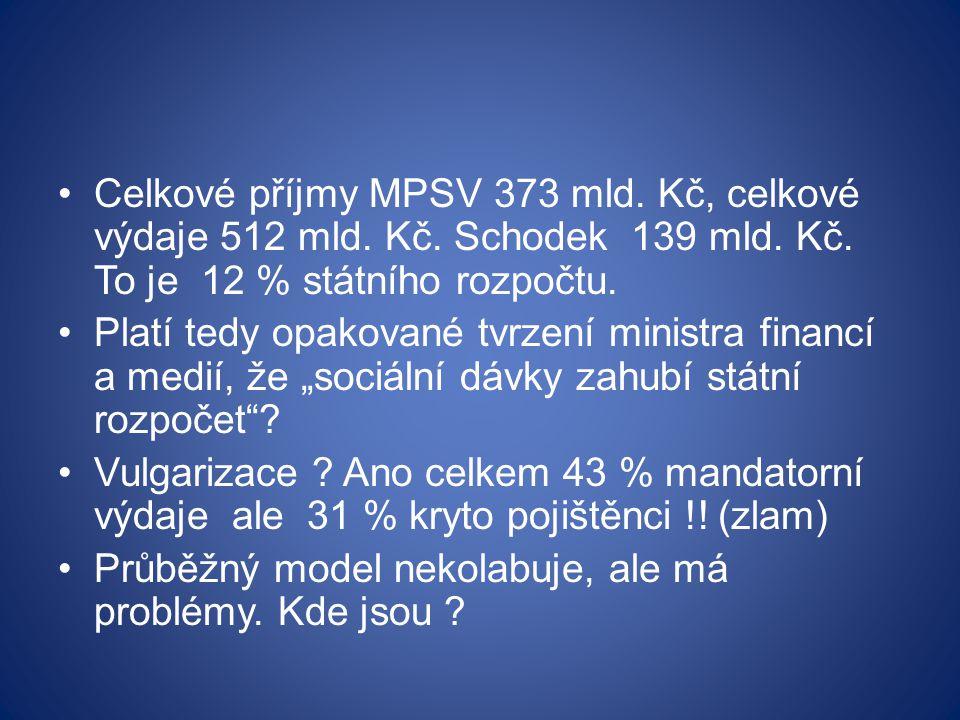 Celkové příjmy MPSV 373 mld. Kč, celkové výdaje 512 mld.