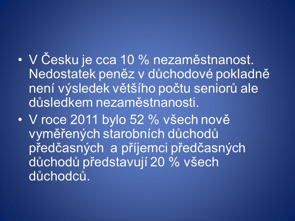 V Česku je cca 10 % nezaměstnanost.