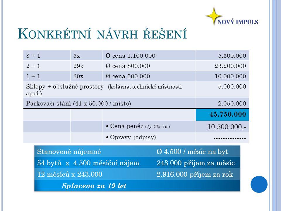 K ONKRÉTNÍ NÁVRH ŘEŠENÍ 3 + 15xØ cena 1.100.0005.500.000 2 + 129xØ cena 800.00023.200.000 1 + 120xØ cena 500.00010.000.000 Sklepy + obslužné prostory (kolárna, technické místnosti apod.) 5.000.000 Parkovací stání (41 x 50.000 / místo)2.050.000 45.750.000 Cena peněz (2,5-3% p.a.) 10.500.000,- Opravy (odpisy) --------------