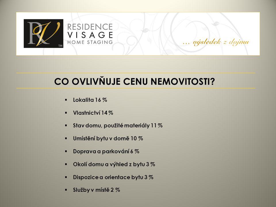 CO OVLIVŇUJE CENU NEMOVITOSTI?  Lokalita 16 %  Vlastnictví 14 %  Stav domu, použité materiály 11 %  Umístění bytu v domě 10 %  Doprava a parkován