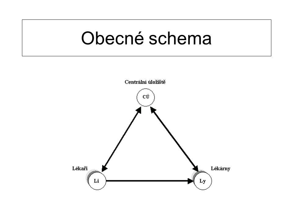 Ruční Rp. s BC TRAMIS Nejvhodnější umístění čárového kódu Obr. 2