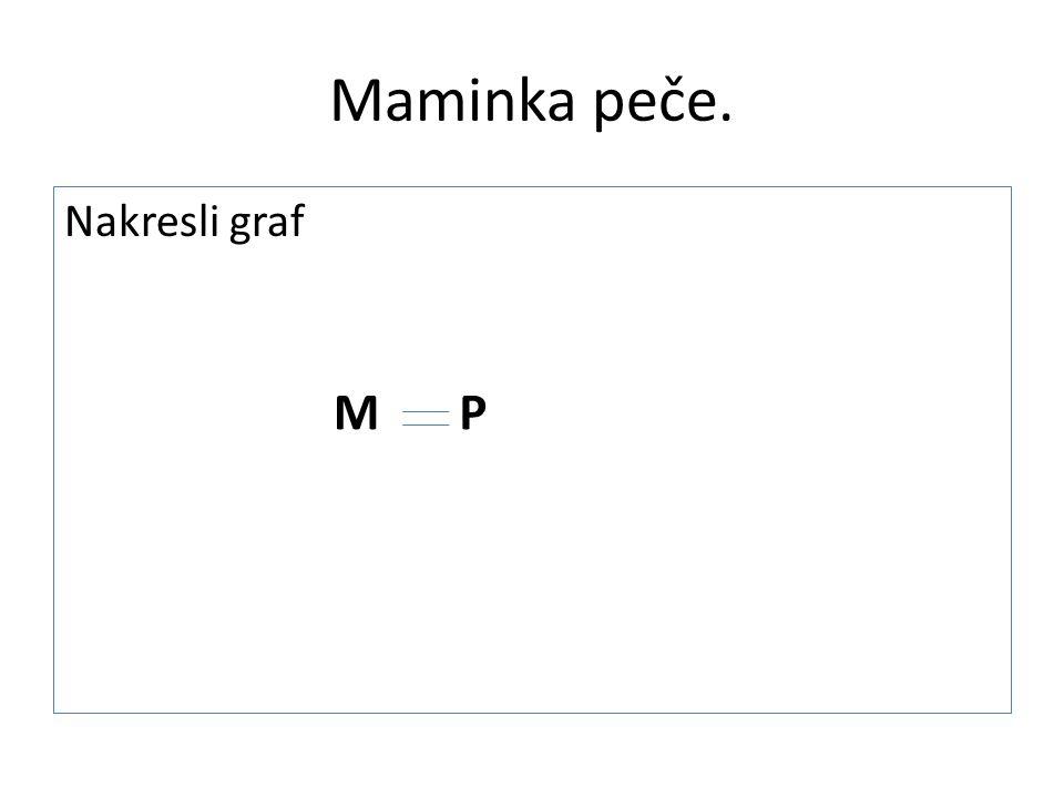 Maminka peče. Nakresli graf MP