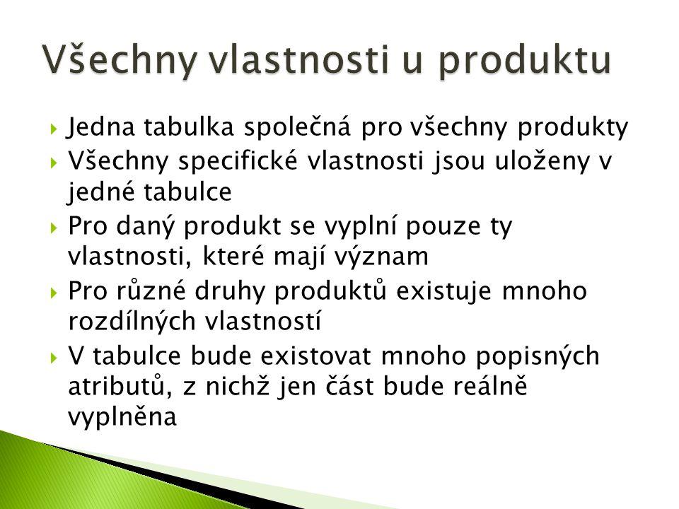  Jedna tabulka společná pro všechny produkty  Všechny specifické vlastnosti jsou uloženy v jedné tabulce  Pro daný produkt se vyplní pouze ty vlastnosti, které mají význam  Pro různé druhy produktů existuje mnoho rozdílných vlastností  V tabulce bude existovat mnoho popisných atributů, z nichž jen část bude reálně vyplněna