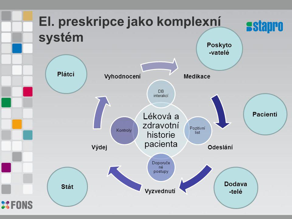 El. preskripce jako komplexní systém Medikace Odeslání Vyzvednutí Výdej Vyhodnocení Léková a zdravotní historie pacienta DB interakcí Pozitivní list D