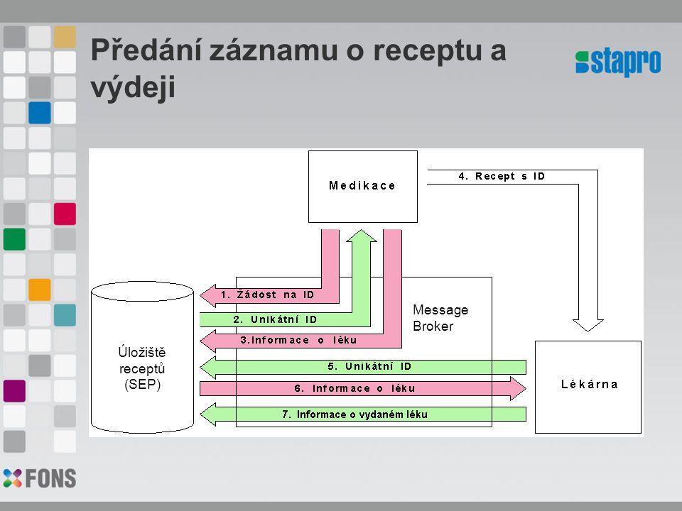 Předání záznamu o receptu a výdeji Úložiště receptů (SEP) Message Broker