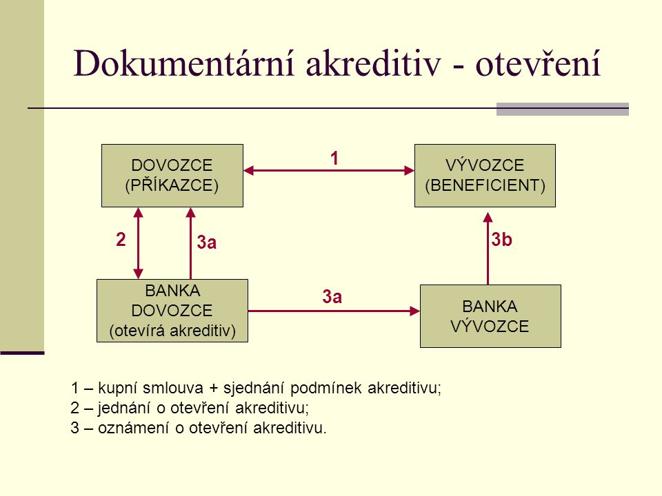Dokumentární akreditiv - otevření DOVOZCE (PŘÍKAZCE) VÝVOZCE (BENEFICIENT) BANKA DOVOZCE (otevírá akreditiv) BANKA VÝVOZCE 1 – kupní smlouva + sjednán