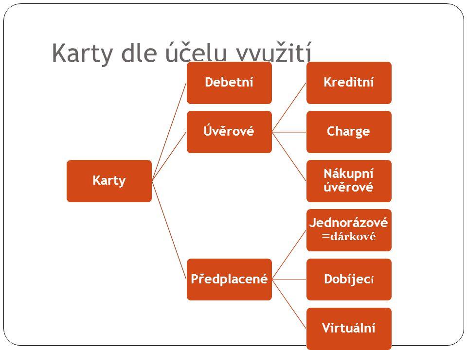 Karty dle účelu využití KartyDebetníÚvěrovéKreditníCharge Nákupní úvěrové Předplacené Jednorázové =dárkové Dobíjec í Virtuální