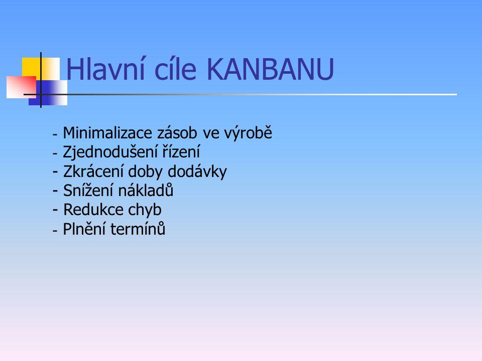 KANBAN - rozdělení Výrobní: Výrobní Signální Pomocné Expresní Transportní: Provozní (interní transport v rámci mateřského podniku) Dodavatelský (exter