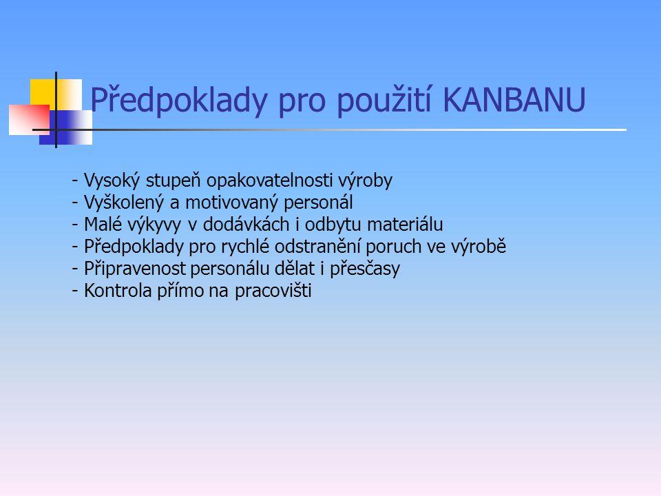 Hlavní cíle KANBANU - Minimalizace zásob ve výrobě - Zjednodušení řízení - Zkrácení doby dodávky - Snížení nákladů - Redukce chyb - Plnění termínů
