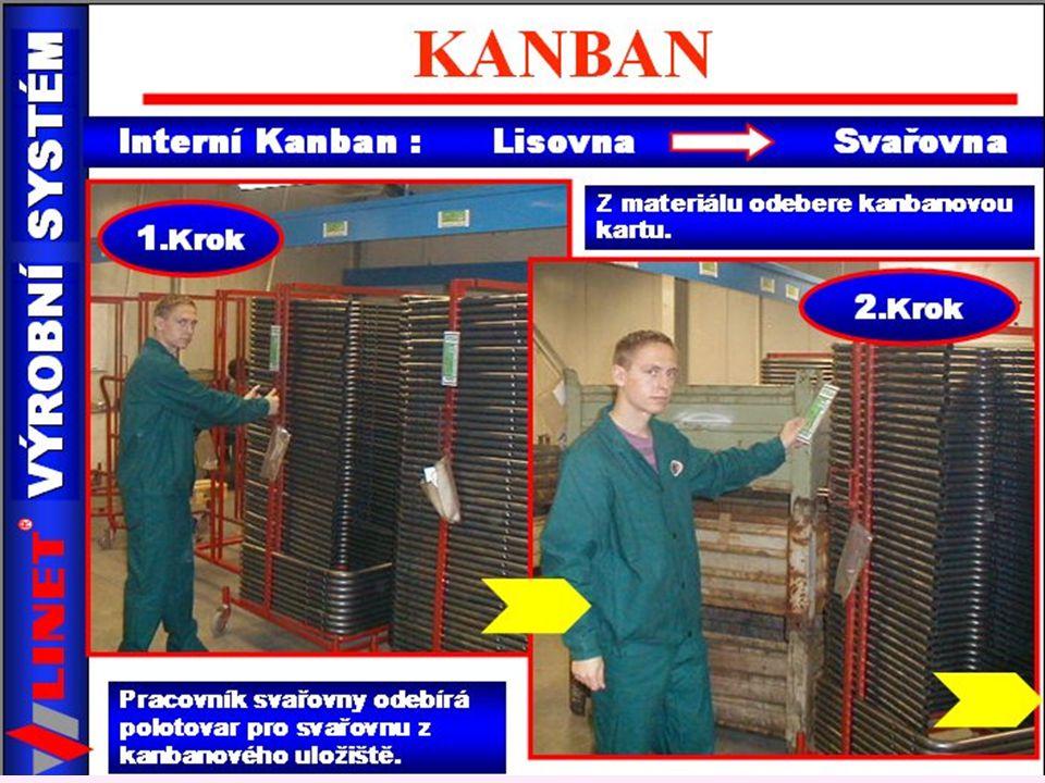 Postup kanban karty v interním okruhu lisovna - svařovna Firma Linet s.r.o.
