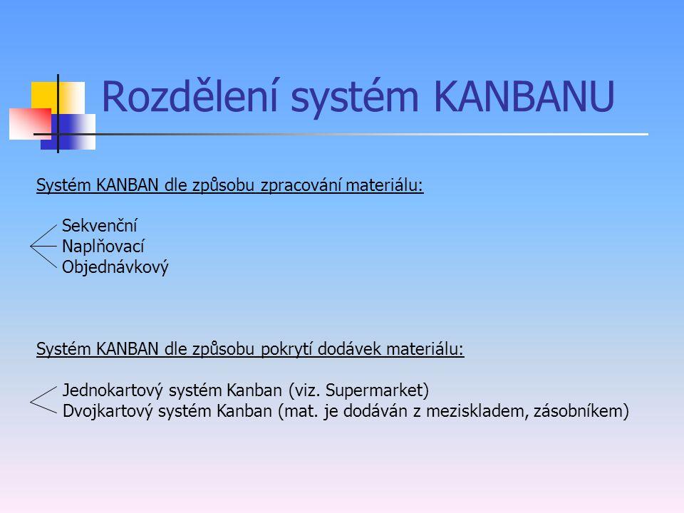 Zákl.pravidla pro fungování KANBAN systému 1)Personál zákaznického pracoviště je povinen odebrat mat. od svého dodavatelského procesu, dle příslušné k