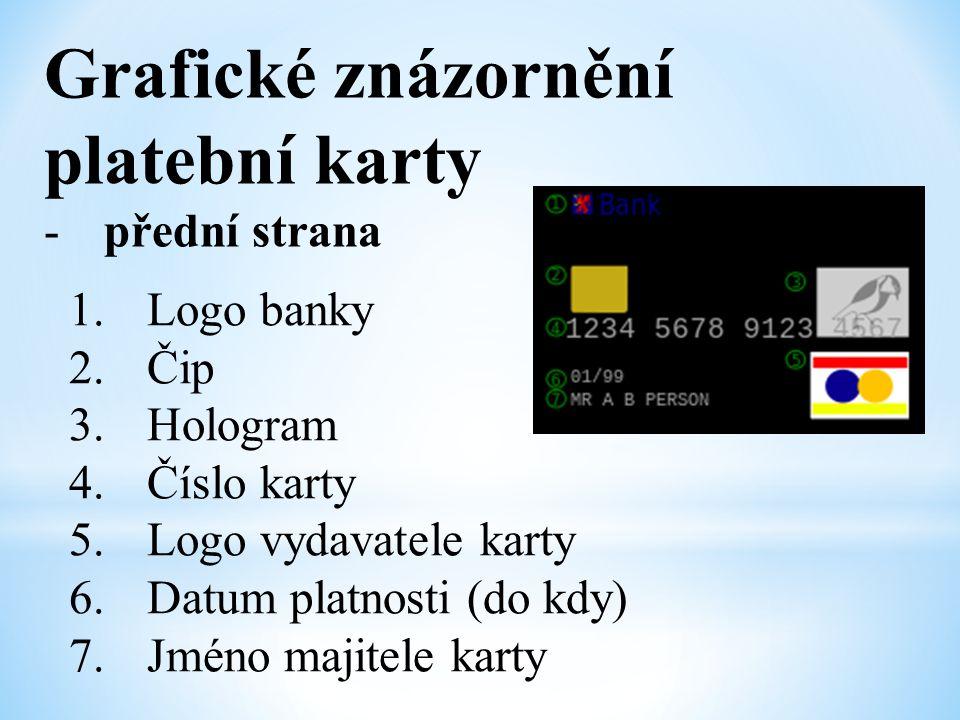 Grafické znázornění platební karty -přední strana 1.Logo banky 2.Čip 3.Hologram 4.Číslo karty 5.Logo vydavatele karty 6.Datum platnosti (do kdy) 7.Jmé
