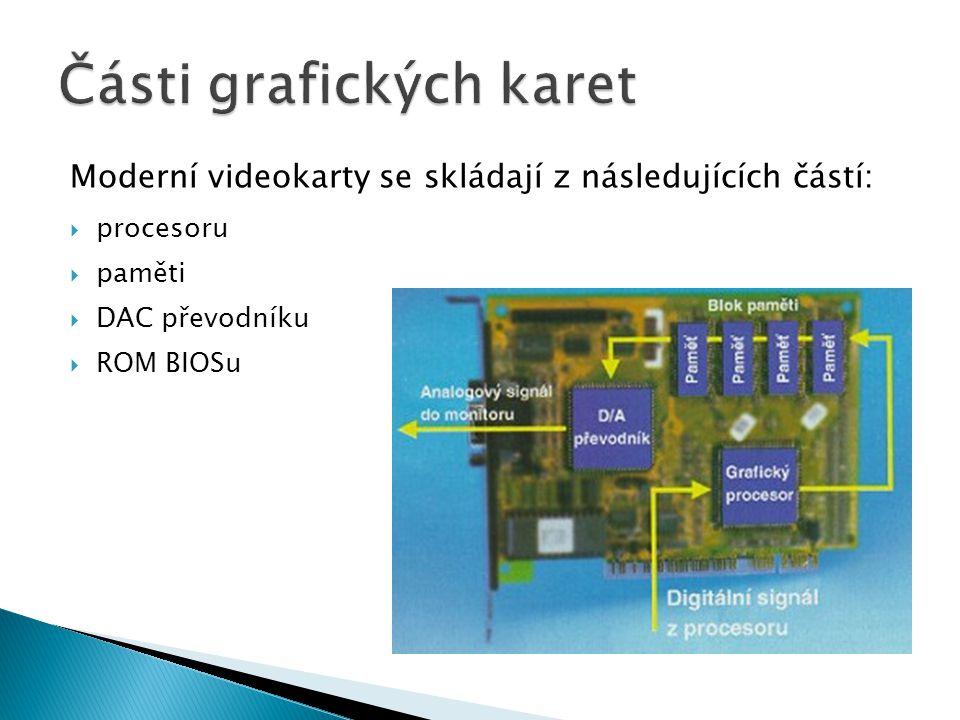 Moderní videokarty se skládají z následujících částí:  procesoru  paměti  DAC převodníku  ROM BIOSu