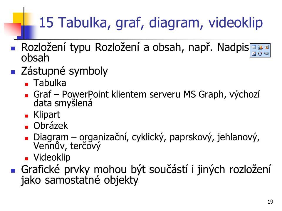 19 15 Tabulka, graf, diagram, videoklip Rozložení typu Rozložení a obsah, např. Nadpis a obsah Zástupné symboly Tabulka Graf – PowerPoint klientem ser