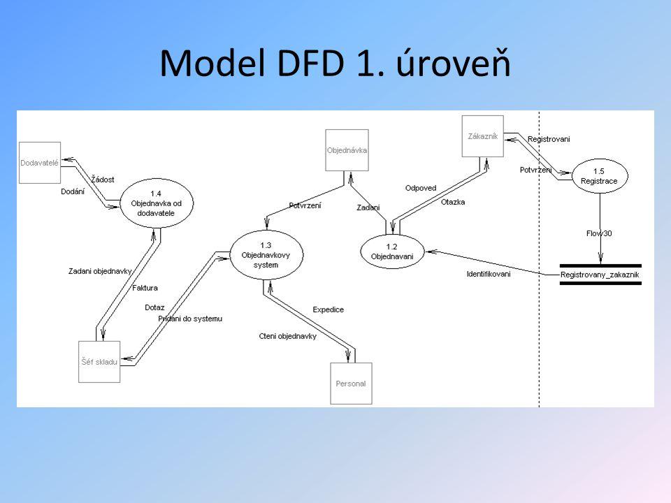 Model DFD 1. úroveň