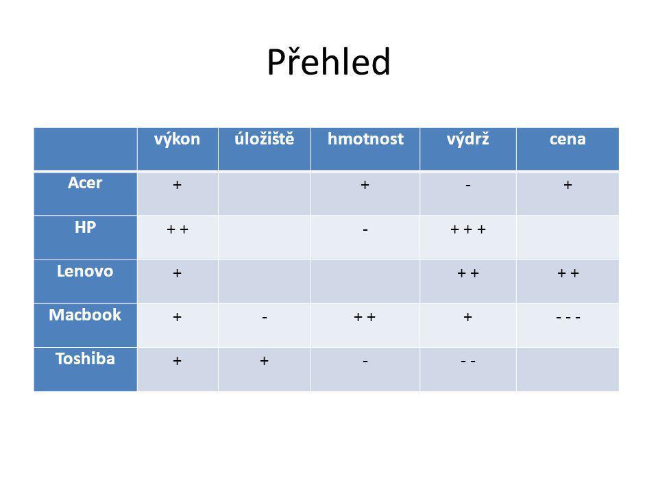 Výsledek Vyhodnocení 1.Lenovo 2.HP 3.Acer 4.Toshiba 5.Macbook