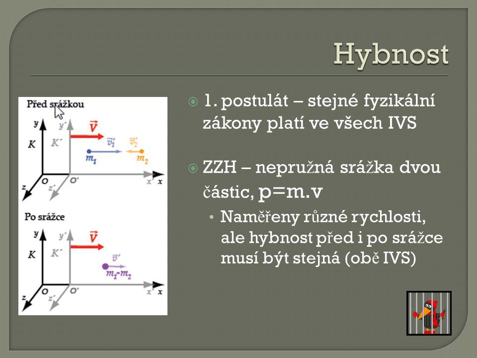  ZZH:  Rychlosti spojené Lorentzovou transformací Neplatnost ZZH Platnost pro: (klidová a relativistická hmotnost)
