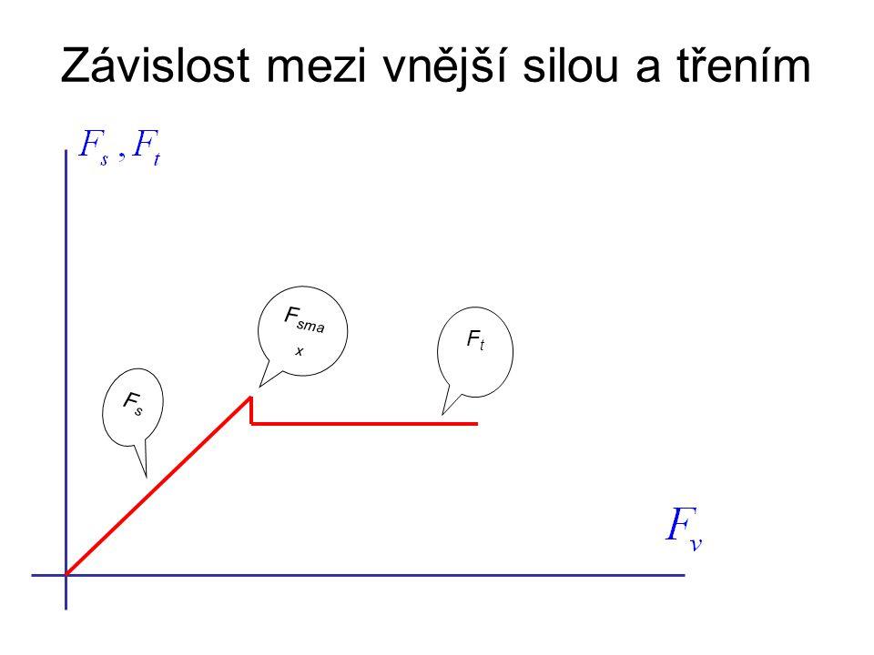 Závislost mezi vnější silou a třením FsFs F sma x FtFt