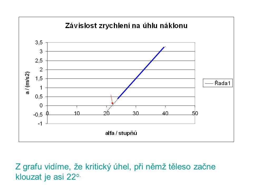 Z grafu vidíme, že kritický úhel, při němž těleso začne klouzat je asi 22 o.