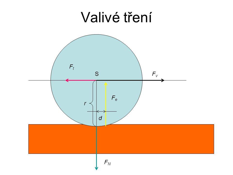 Valivé tření FNFN FvFv FtFt S FeFe d r