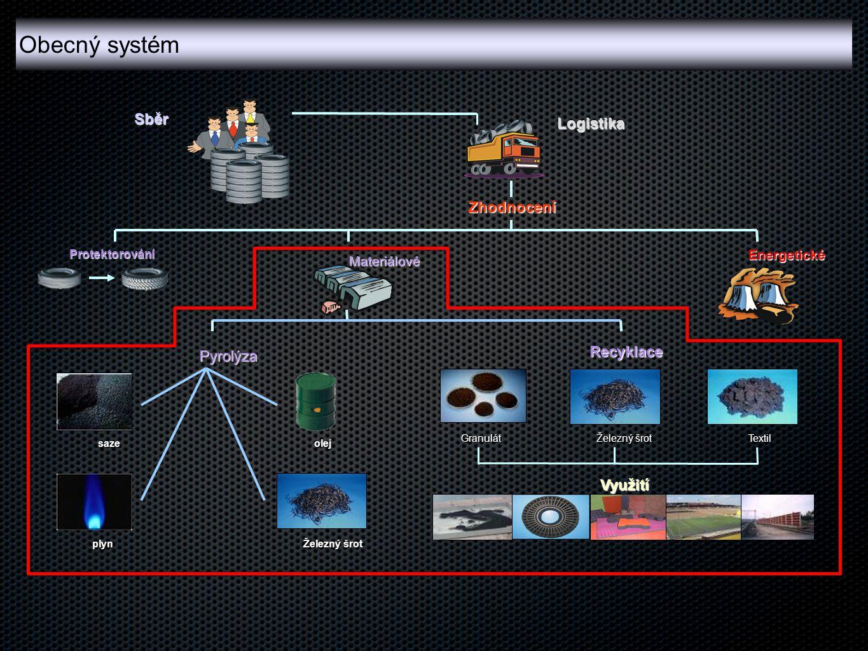 Zhodnocení Pyrolýza Materiálové Energetické Protektorování Recyklace GranulátTextil Železný šrot Využití Sběr Logistika sazeolej plyn Obecný systém