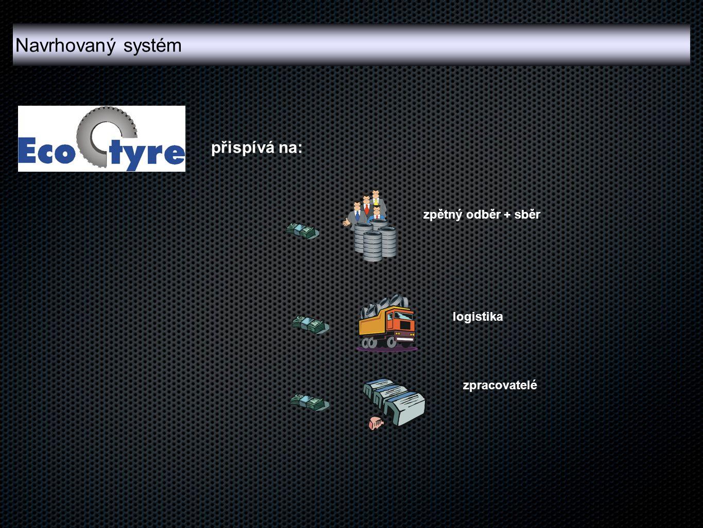 přispívá na: zpětný odběr + sběr logistika zpracovatelé