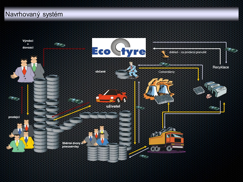 uživatel Výrobci + dovozci prodejci Cementárny doklad – za prodaný granulát Sběrné dvory a pneuservisy občané Recyklace Navrhovaný systém