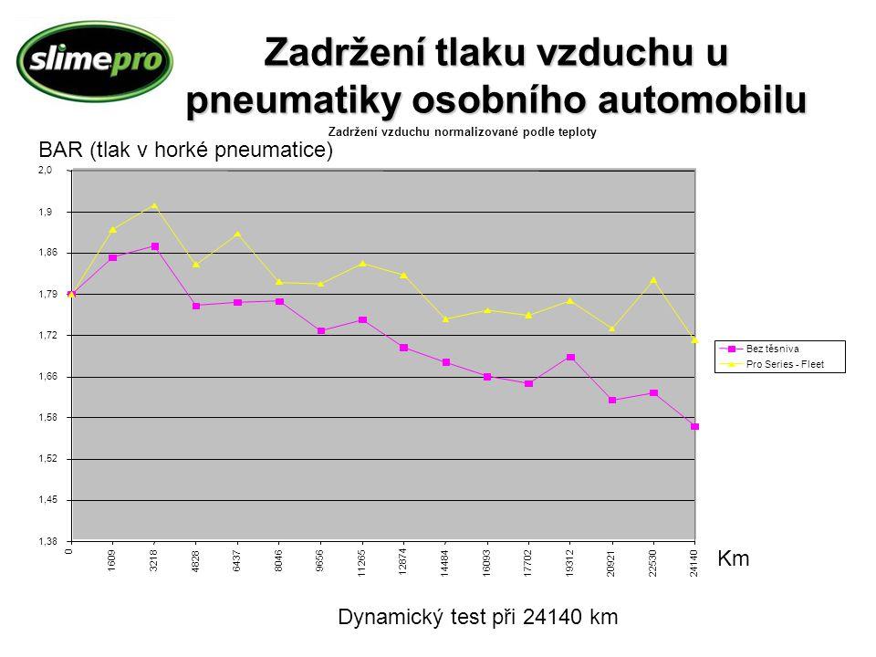 Zadržení tlaku vzduchu u pneumatiky osobního automobilu Dynamický test při 24140 km Zadržení vzduchu normalizované podle teploty 1,38 1,45 1,52 1,58 1