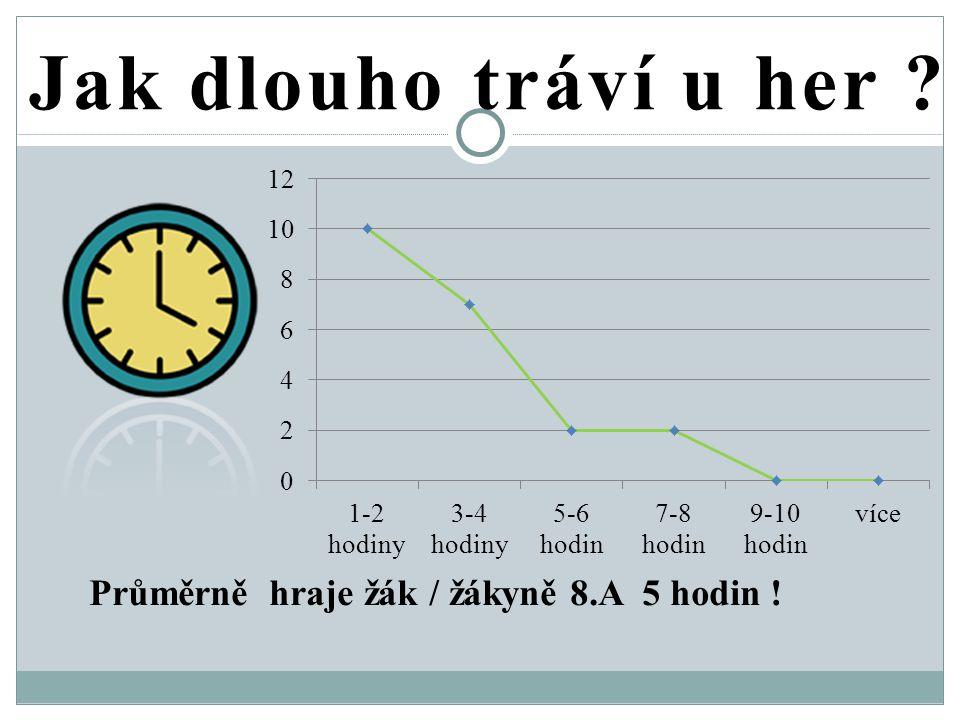 Jak dlouho tráví u her Průměrně hraje žák / žákyně 8.A 5 hodin !