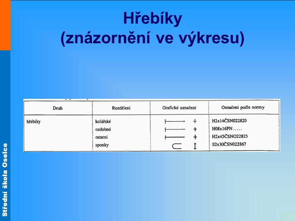 Střední škola Oselce Hřebíky (jednotlivé druhy) Šroubový hřebík FeŽelezo FeZnPozinkované železo