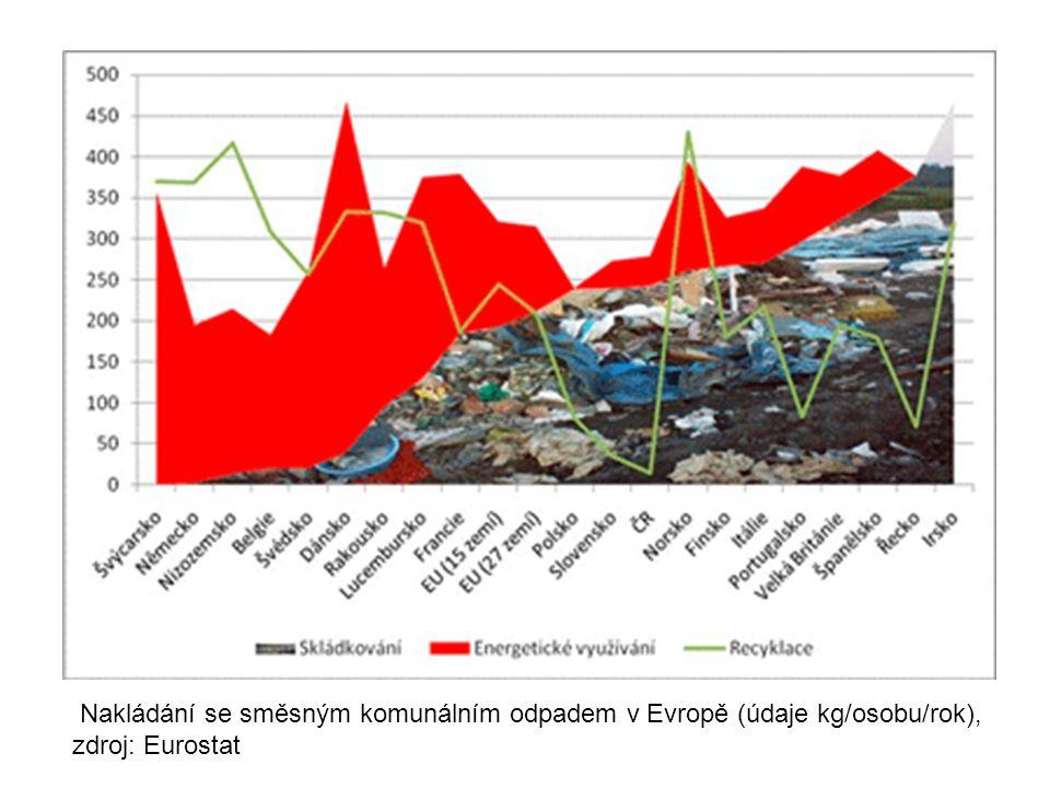 Nakládání se směsným komunálním odpadem v Evropě (údaje kg/osobu/rok), zdroj: Eurostat