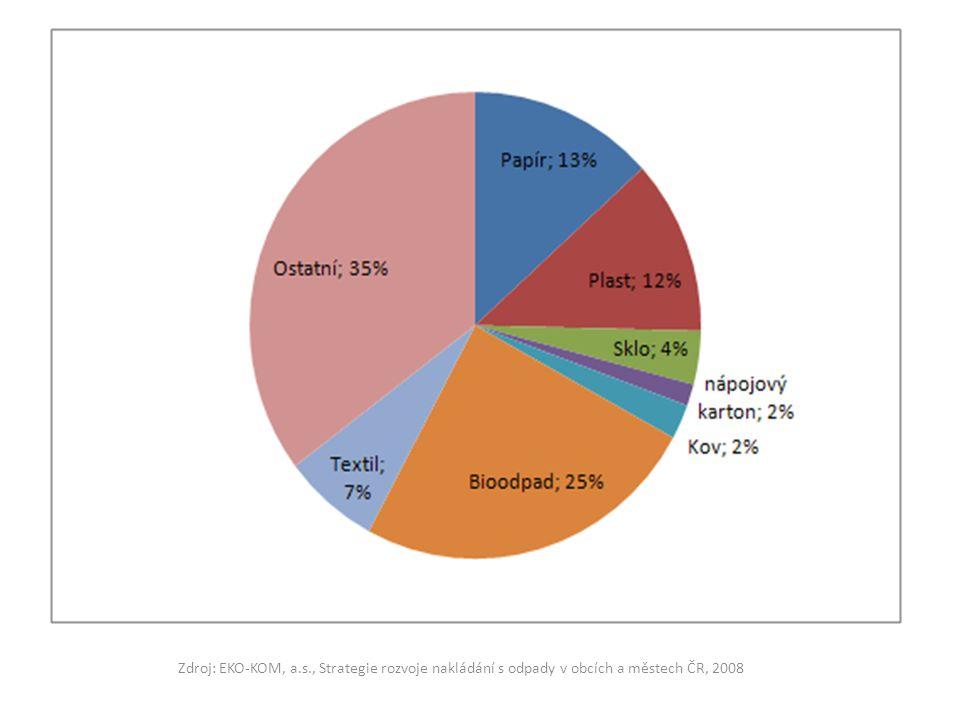 Zdroj: EKO-KOM, a.s., Strategie rozvoje nakládání s odpady v obcích a městech ČR, 2008