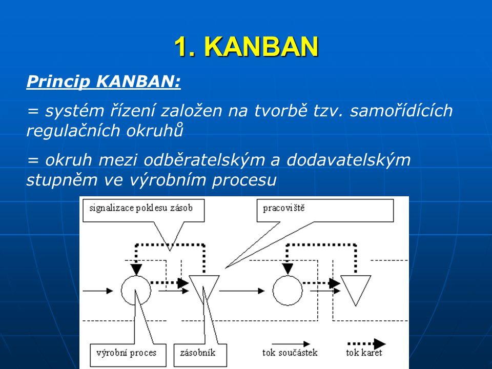 1. KANBAN Princip KANBAN: = systém řízení založen na tvorbě tzv. samořídících regulačních okruhů = okruh mezi odběratelským a dodavatelským stupněm ve