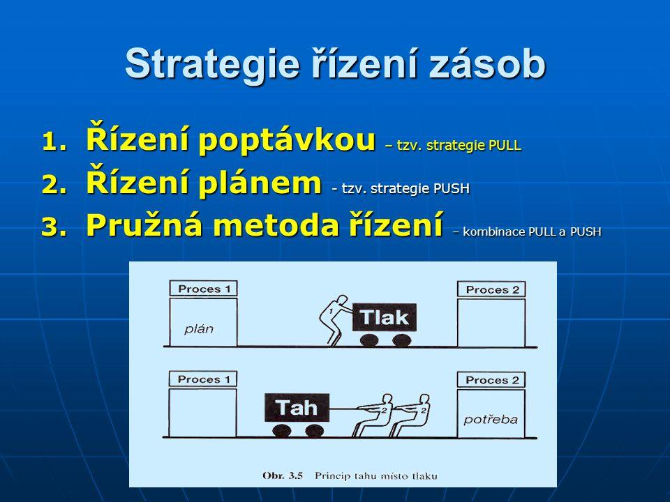 Strategie řízení zásob 1. Řízení poptávkou – tzv. strategie PULL 2. Řízení plánem - tzv. strategie PUSH 3. Pružná metoda řízení – kombinace PULL a PUS