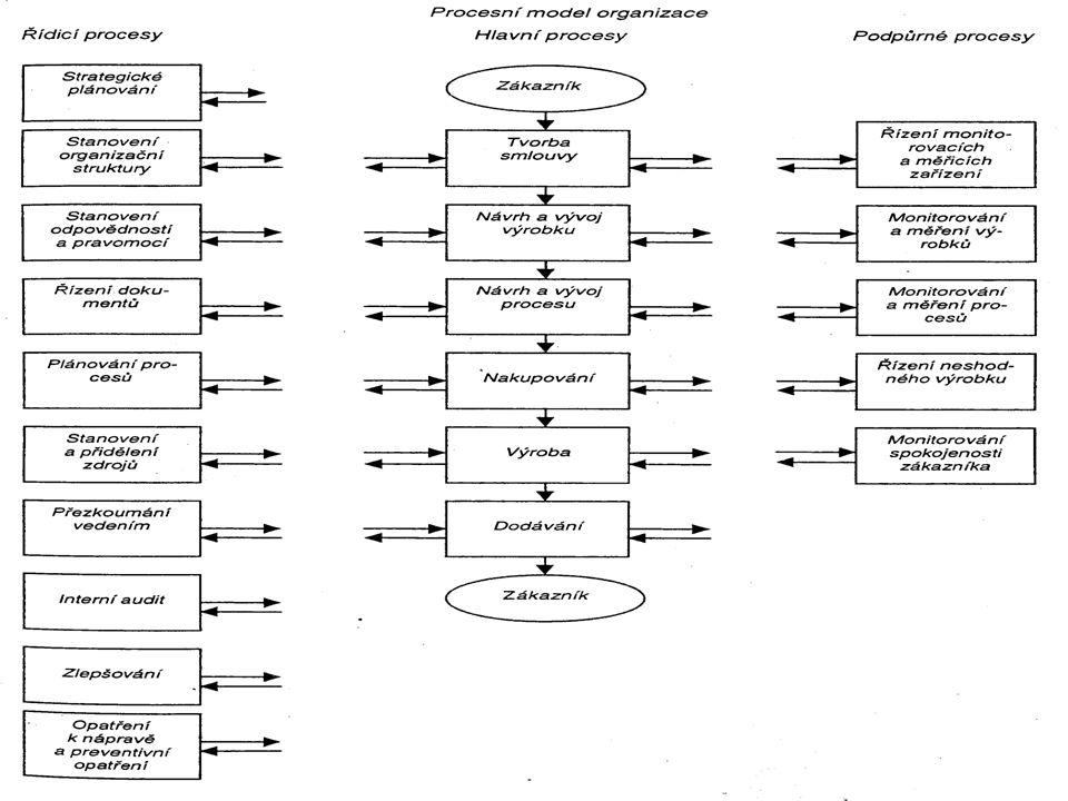 Procesy Proces je činnost nebo souhrn činností, která b využívá zdrojů b přeměňuje vstupy na výstupy, vytváří nadhodnotu b má svůj cíl/cíle (úkol/úkol