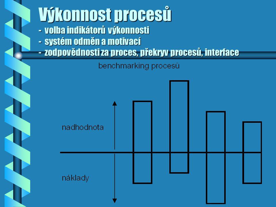 Procesně řízená organizace Základní charakteristiky procesní organizace a procesního řízení Jsou identifikovány hodnototvorné procesy.Jsou identifikov