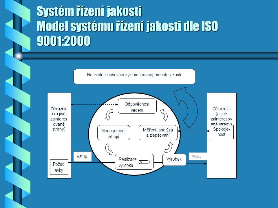 Systém řízení jakosti Model systému řízení jakosti dle ISO 9001:2000 Neustálé zlepšování systému managementu jakosti Odpovědnost vedení Management zdrojů Měření, analýza a zlepšování Realizace výrobku Zákazníc i (a jiné zainteres ované strany) Požad avky Výrobek Spokoje- nost Výstup Vstup