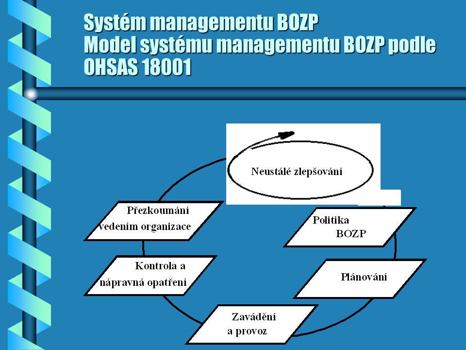 Systém managementu BOZP Model systému managementu BOZP podle OHSAS 18001