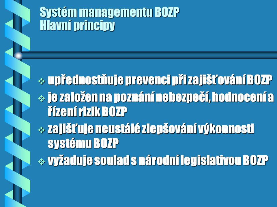 Systém managementu BOZP Hlavní principy  upřednostňuje prevenci při zajišťování BOZP  je založen na poznání nebezpečí, hodnocení a řízení rizik BOZP  zajišťuje neustálé zlepšování výkonnosti systému BOZP  vyžaduje soulad s národní legislativou BOZP